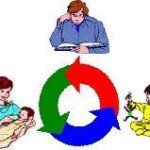 Modelul PAC – Parinte, Adult sau Copil? – Partea I